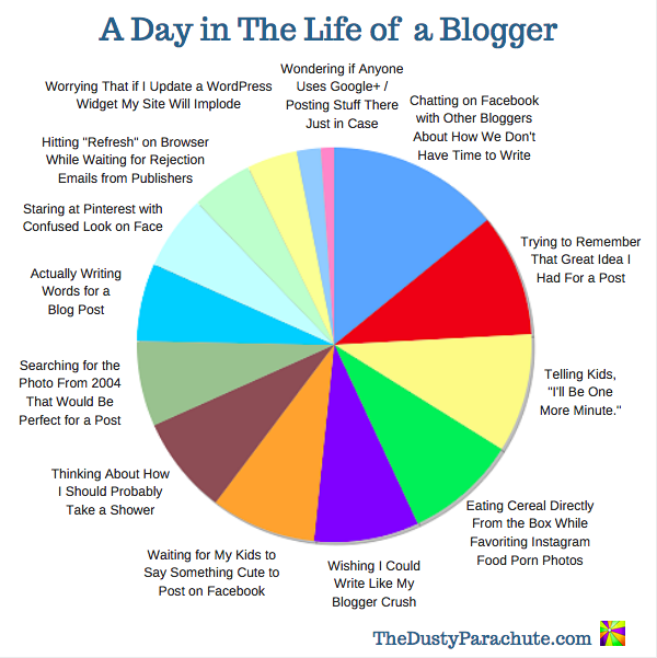 Why Bloggers Don't Write - The Dusty Parachute